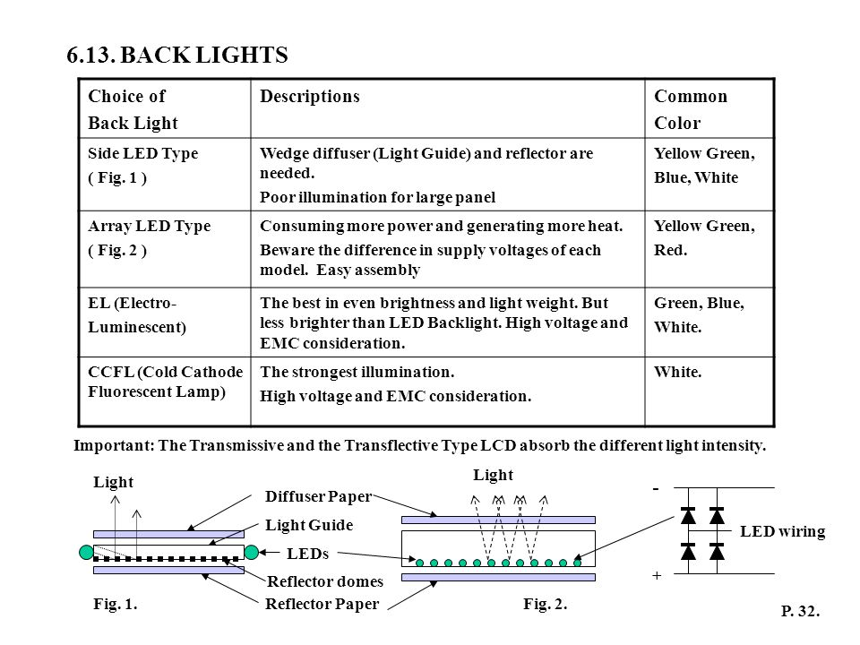 6.13. BACK LIGHTS Choice of Back Light DescriptionsCommon Color Side LED Type ( Fig. 1 ) Wedge diffuser (Light Guide) and reflector are needed. Poor i