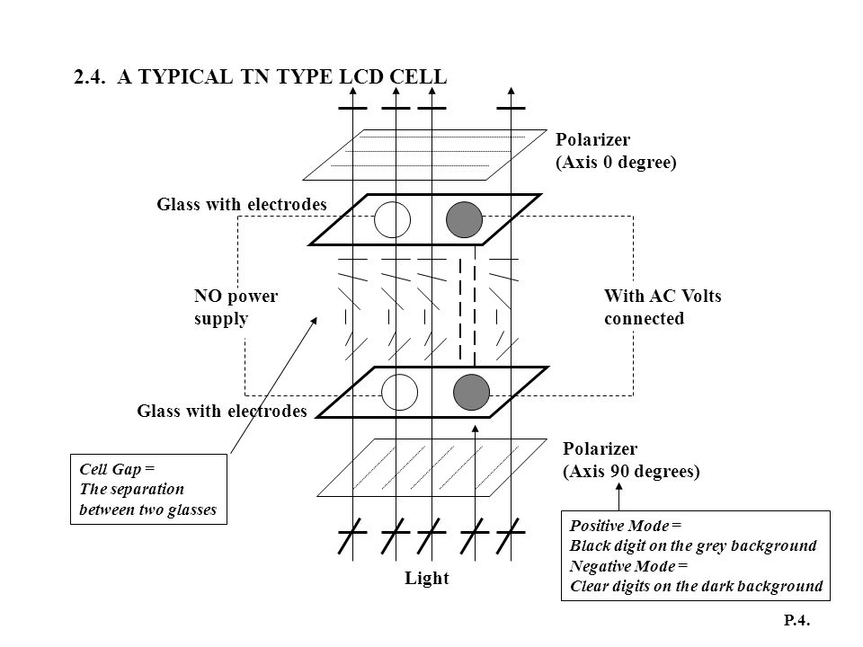 2.4. A TYPICAL TN TYPE LCD CELL With AC Volts connected NO power supply Polarizer (Axis 0 degree) Polarizer (Axis 90 degrees) Glass with electrodes Li