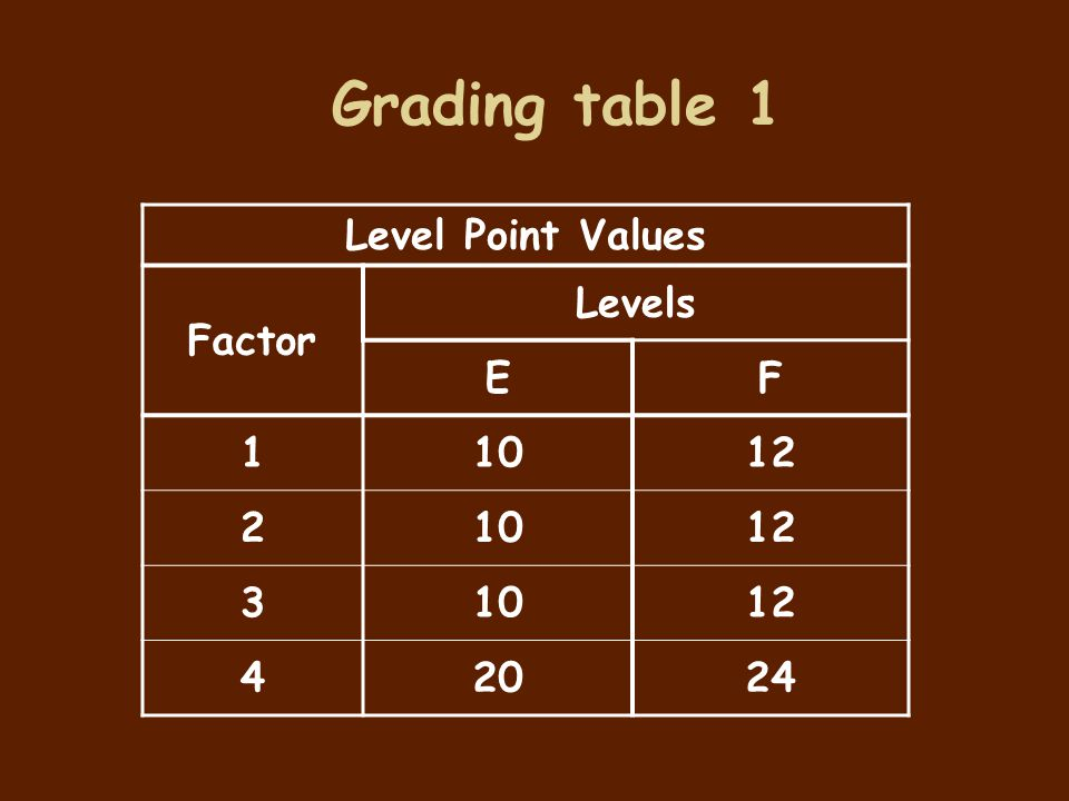 Level Point Values Factor Levels EF 11012 21012 31012 42024 Grading table 1