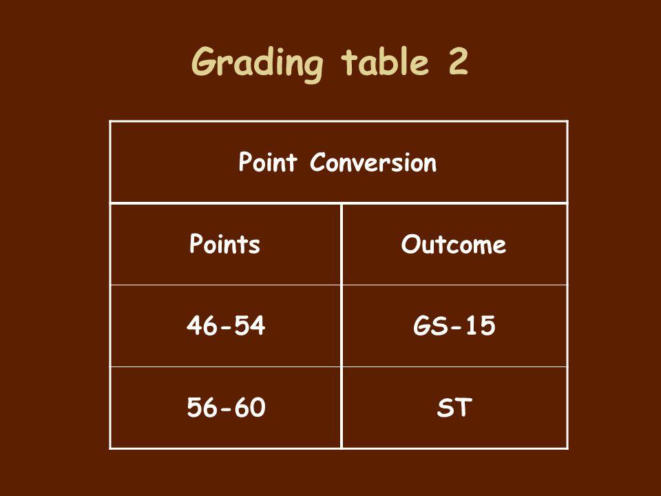 Grading table 2 Point Conversion PointsOutcome 46-54GS-15 56-60ST