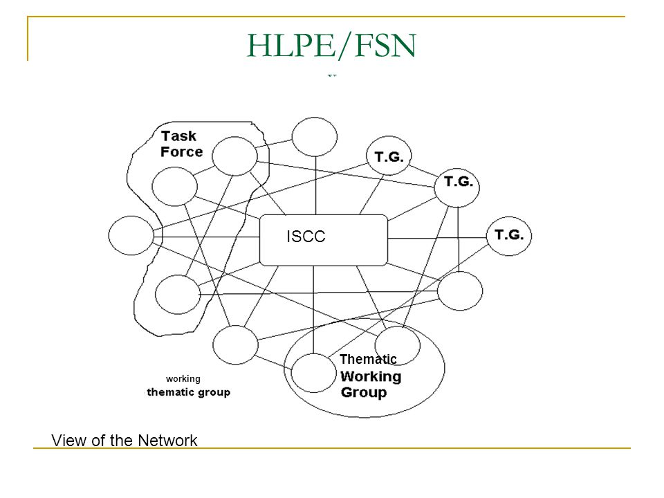HLPE/FSN v ISCC working Thematic View of the Network