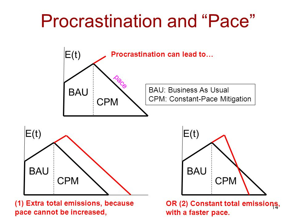 14 Procrastination and Pace E(t) BAU CPM E(t) BAU CPM E(t) BAU CPM pace Procrastination can lead to… (1) Extra total emissions, because pace cannot be increased, OR (2) Constant total emissions, with a faster pace.