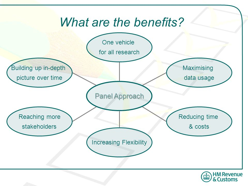 More for Less - Recap Benefits of a Panel ApproachTime seriesOne vehicle Using the Survey InformationCore sample overlap Less Ad-hoc research = less burden Partnering with Academics Increased expertise & secondary analysis Shared cost LessMore
