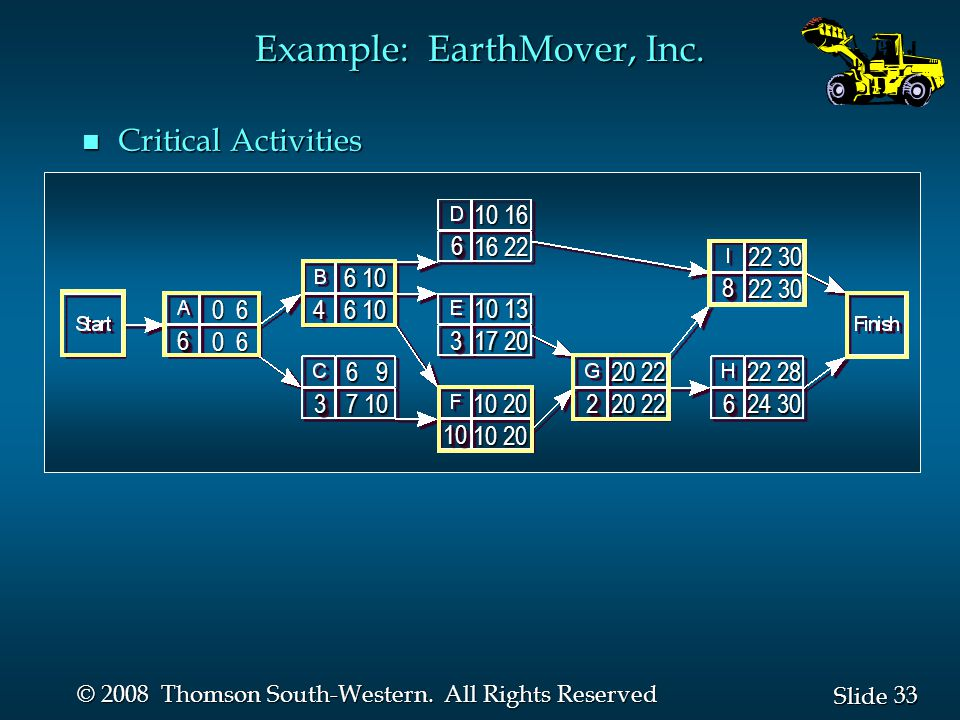 33 Slide © 2008 Thomson South-Western. All Rights Reserved Example: EarthMover, Inc.