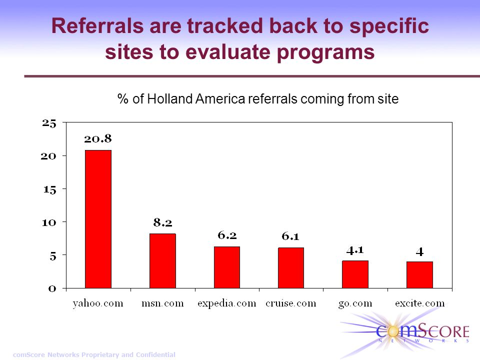 comScore Networks Proprietary and Confidential Referrals are tracked back to specific sites to evaluate programs % of Holland America referrals coming from site