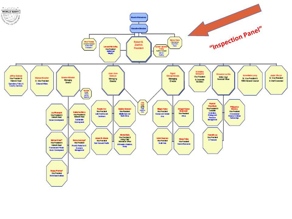 7 Organization of Panel Three Members – Selection Procedure – Their role Secretariat – Organization – Role Expert Consultants