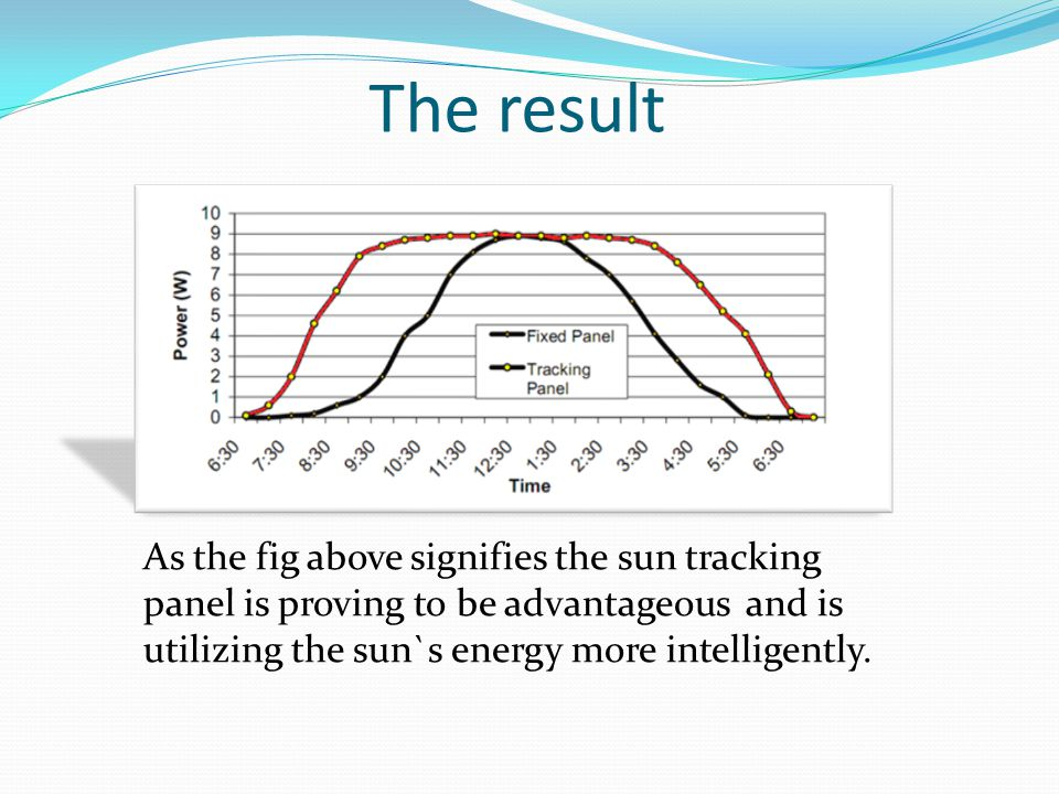 As the fig above signifies the sun tracking panel is proving to be advantageous and is utilizing the sun`s energy more intelligently.