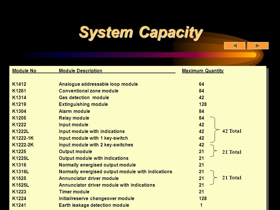 System Capacity Module NoModule Description Maximum Quantity K1412Analogue addressable loop module64 K1261Conventional zone module84 K1314Gas detectio