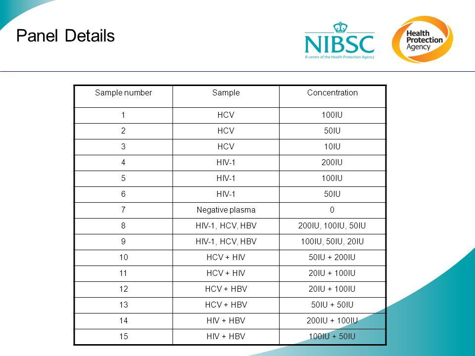 HIV-1 Results Sample 1 HCV 2 HCV 3 HCV 4 HIV 5 HIV 6 HIV 7 NEG 8 HIV HCV HBV 9 HIV HCV HBV 10 HCV + HIV 11 HCV + HIV 12 HCV + HBV 13 HCV + HBV 14 HIV + HBV 15 HIV + HBV LAB 1---+++-++++--++ 2 Not tested for HIV 3---+++-++++--++ 4a---+++-++++--++ 4b---+++-++++--++ 5---+++-++++--++ 6---+++-+-++--++ 7a Reactive - 7b Reactive -