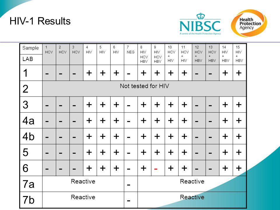 HCV Results Sample 1 HCV 2 HCV 3 HCV 4 HIV 5 HIV 6 HIV 7 NEG 8 HIV HCV HBV 9 HIV HCV HBV 10 HCV + HIV 11 HCV + HIV 12 HCV + HBV 13 HCV + HBV 14 HIV + HBV 15 HIV + HBV LAB 1 +++-++++++ 2+++-++++-+ 3+++-++++++ 4a+++-++++++ 4b+++-++++++ 5+++-++++++ 6++---+++++ 7a Reactive - 7b Reactive -