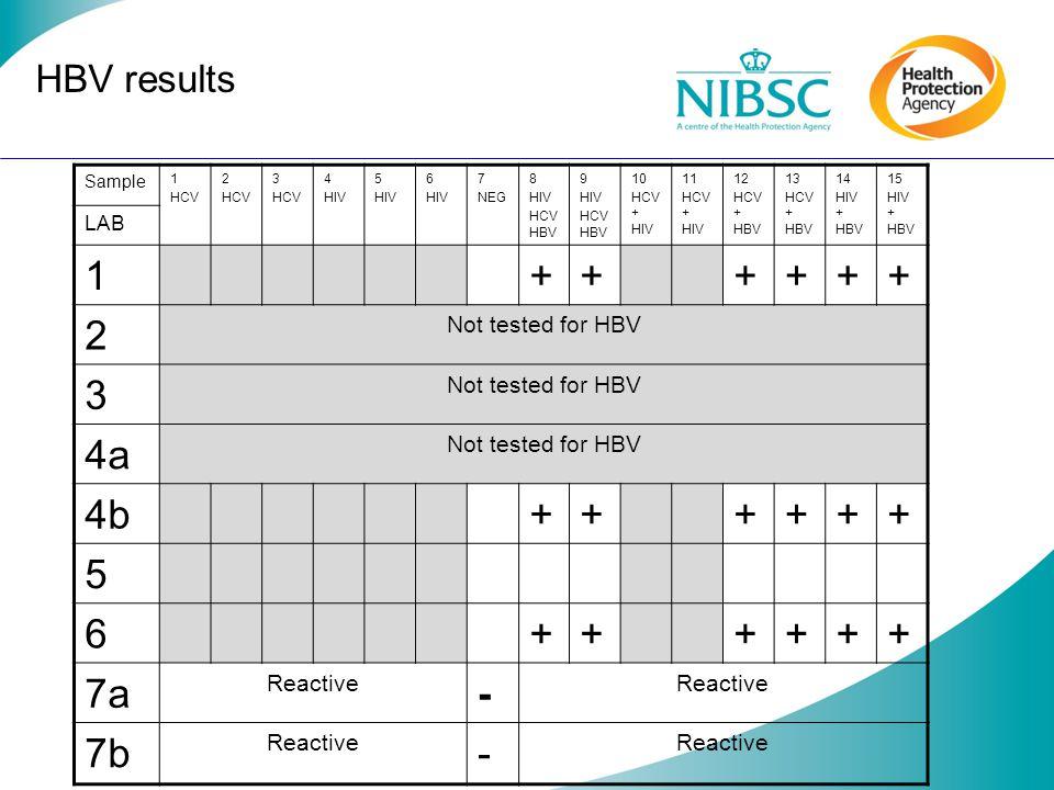 Conclusions HIV: One lab didnt detect 100IU in triplex sample.