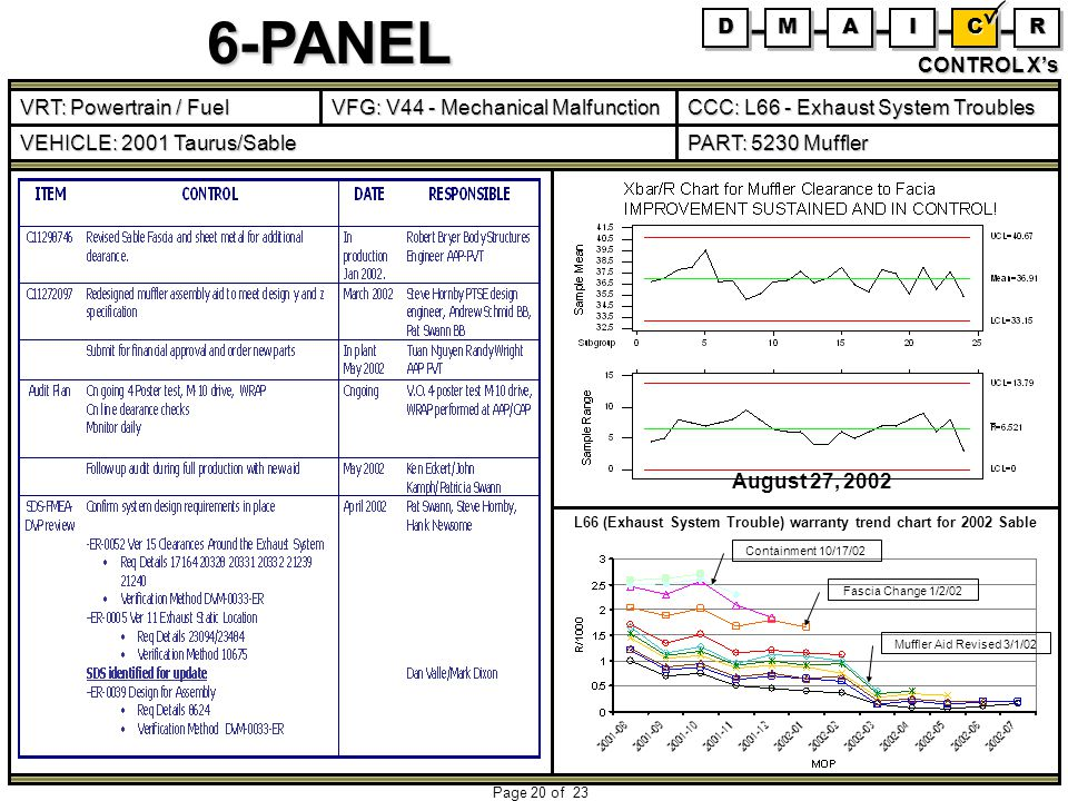 6-PANEL Page 20 of 23 CONTROL Xs L66 (Exhaust System Trouble) warranty trend chart for 2002 Sable August 27, 2002 Containment 10/17/02 Fascia Change 1