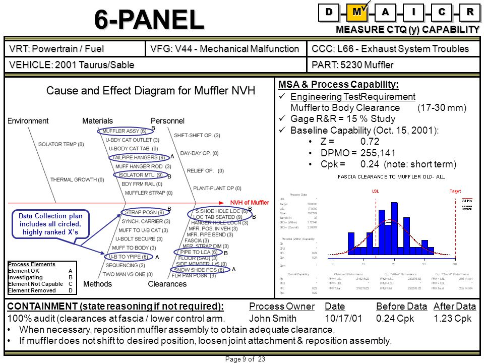 6-PANEL Page 9 of 23 CONTAINMENT (state reasoning if not required): Process OwnerDateBefore DataAfter Data 100% audit (clearances at fascia / lower control arm.John Smith10/17/010.24 Cpk1.23 Cpk When necessary, reposition muffler assembly to obtain adequate clearance.