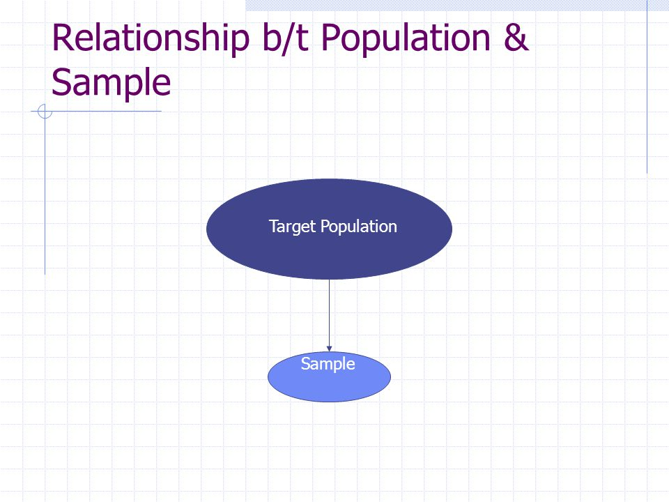 Relationship b/t Population & Sample Sample Target Population