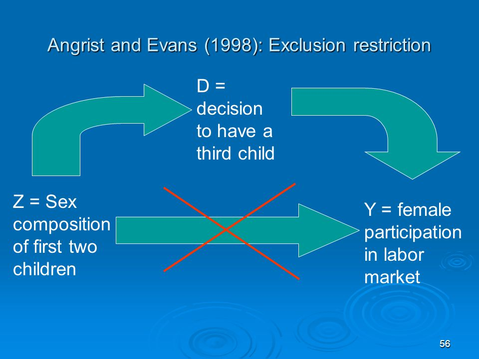 56 Angrist and Evans (1998): Exclusion restriction D = decision to have a third child Z = Sex composition of first two children Y = female participati