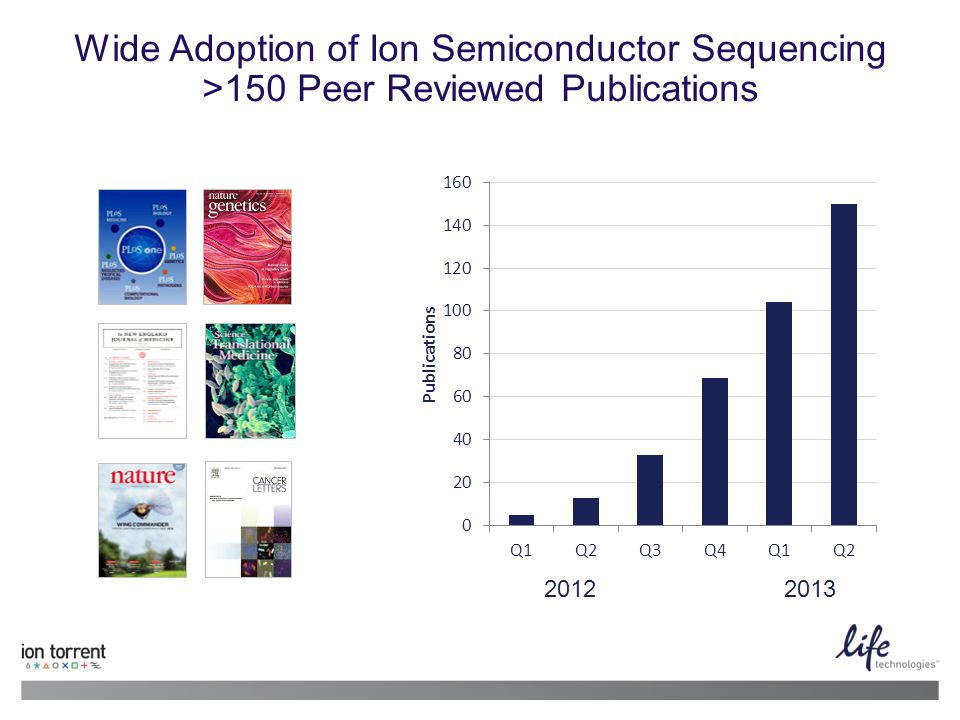 2 13 June 2014 | Life Technologies Proprietary and Confidential Wide Adoption of Ion Semiconductor Sequencing >150 Peer Reviewed Publications 20122013