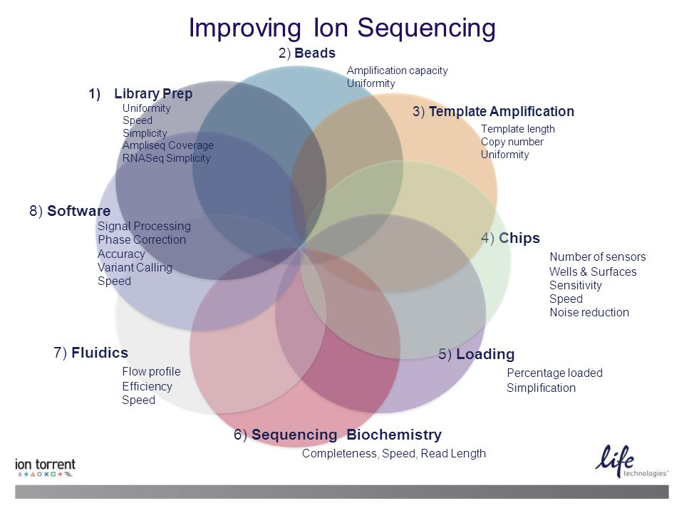 4 13 June 2014 | Life Technologies Proprietary and Confidential Improving Ion Sequencing 2) Beads Amplification capacity Uniformity 3) Template Amplif