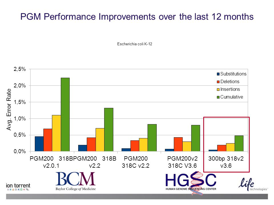 5 13 June 2014 | Life Technologies Proprietary and Confidential PGM Performance Improvements over the last 12 months