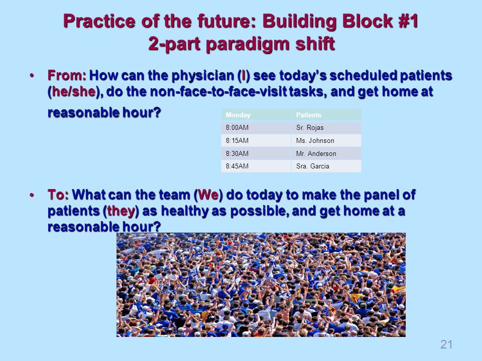 Practice of the future: Building Block #1 2-part paradigm shift From: How can the physician (I) see todays scheduled patients (he/she), do the non-face-to-face-visit tasks, and get home at reasonable hour From: How can the physician (I) see todays scheduled patients (he/she), do the non-face-to-face-visit tasks, and get home at reasonable hour.