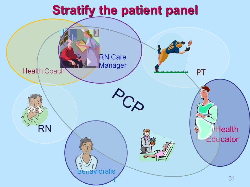 Behavioralis t Health Coach PT RN Health Educator PCP Stratify the patient panel 31 RN Care Manager