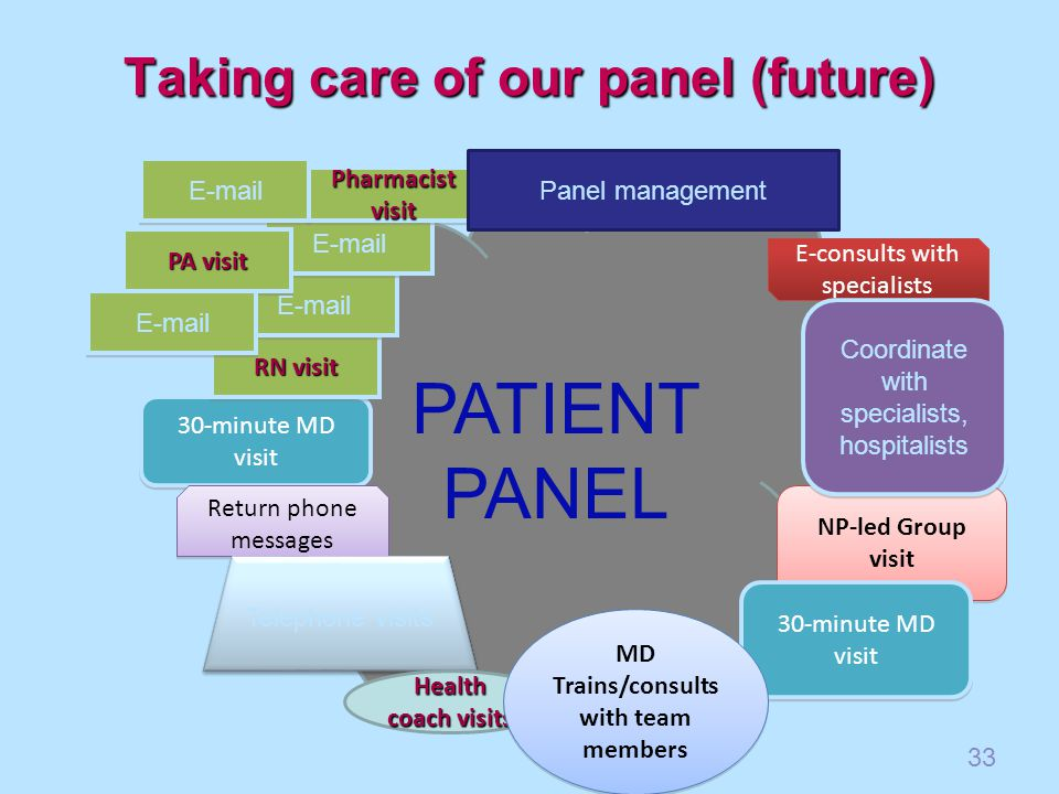 Taking care of our panel (future) PATIENT PANEL 30-minute MD visit NP-led Group visit RN visit E-mail PharmacistvisitPharmacistvisit E-consults with specialists Coordinate with specialists, hospitalists Return phone messages E-mail PA visit E-mail Telephone visits Panel management 30-minute MD visit Health coach visits MD Trains/consults with team members 33