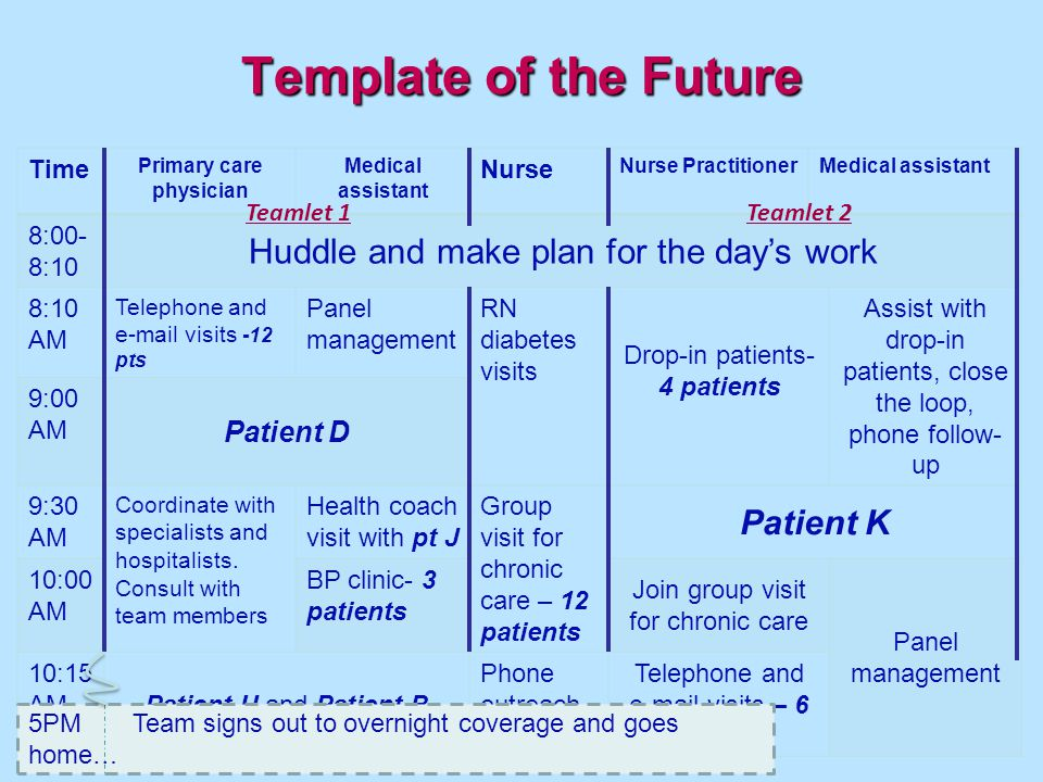 Template of the Future 35 Time Primary care physician Medical assistant Nurse Nurse PractitionerMedical assistant 8:00- 8:10 Huddle and make plan for the days work 8:10 AM Telephone and e-mail visits -12 pts Panel management RN diabetes visits Drop-in patients- 4 patients Assist with drop-in patients, close the loop, phone follow- up 9:00 AM Patient D 9:30 AM Coordinate with specialists and hospitalists.