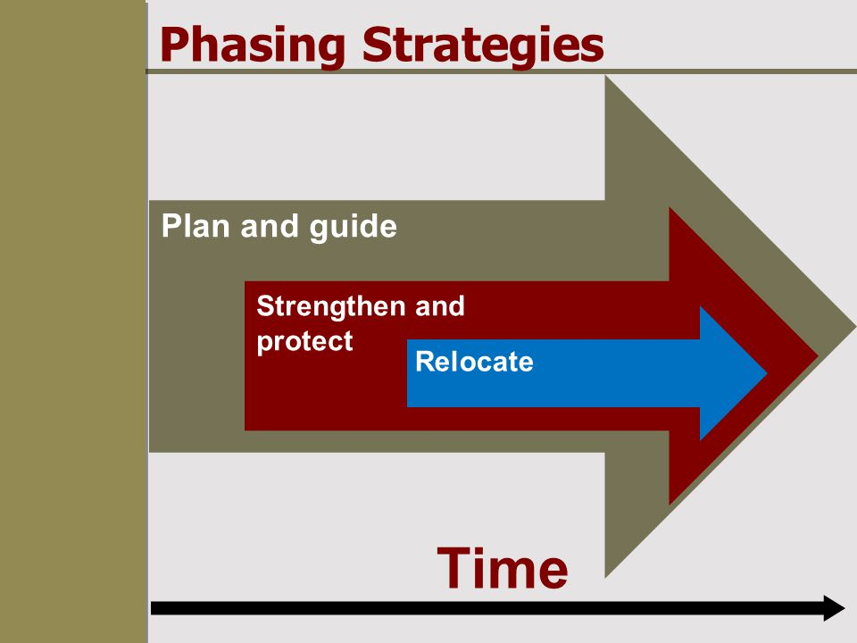 Plan and guide Phasing Strategies Time Strengthen and protect Relocate