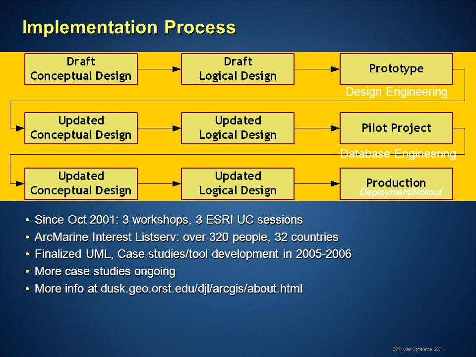 ESRI User Conference 2007 Implementation Process Design Engineering Database Engineering Deployment/Rollout Since Oct 2001: 3 workshops, 3 ESRI UC sessionsSince Oct 2001: 3 workshops, 3 ESRI UC sessions ArcMarine Interest Listserv: over 320 people, 32 countriesArcMarine Interest Listserv: over 320 people, 32 countries Finalized UML, Case studies/tool development in 2005-2006Finalized UML, Case studies/tool development in 2005-2006 More case studies ongoingMore case studies ongoing More info at dusk.geo.orst.edu/djl/arcgis/about.htmlMore info at dusk.geo.orst.edu/djl/arcgis/about.html