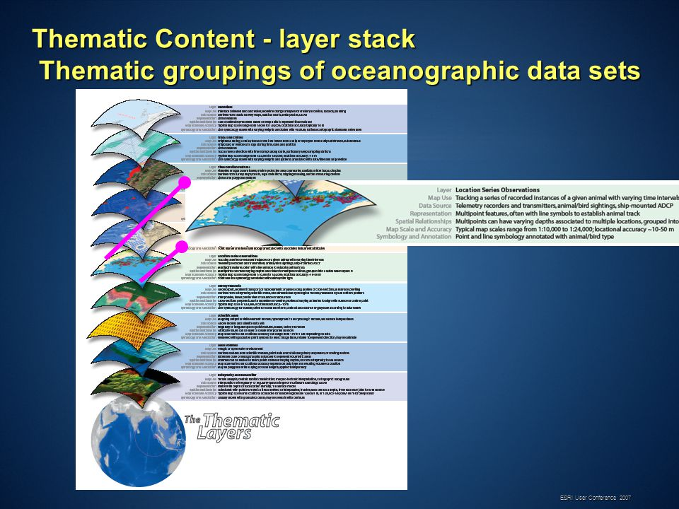 Thematic Content - layer stack Thematic groupings of oceanographic data sets
