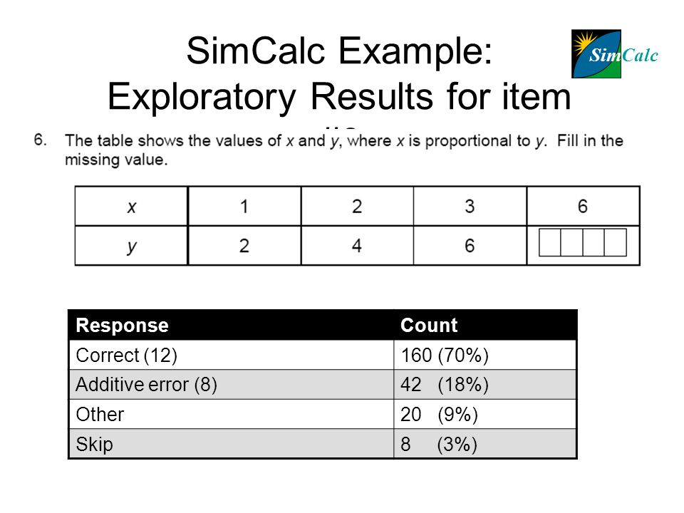 SimCalc Example: Exploratory Results for item #6 ResponseCount Correct (12)160 (70%) Additive error (8)42 (18%) Other20 (9%) Skip8 (3%) SimCalc