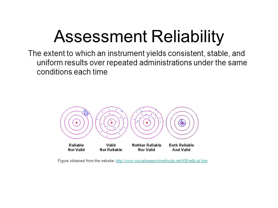 Assessment Reliability The extent to which an instrument yields consistent, stable, and uniform results over repeated administrations under the same conditions each time Figure obtained from the website: http://www.socialresearchmethods.net/KB/rel&val.htmhttp://www.socialresearchmethods.net/KB/rel&val.htm