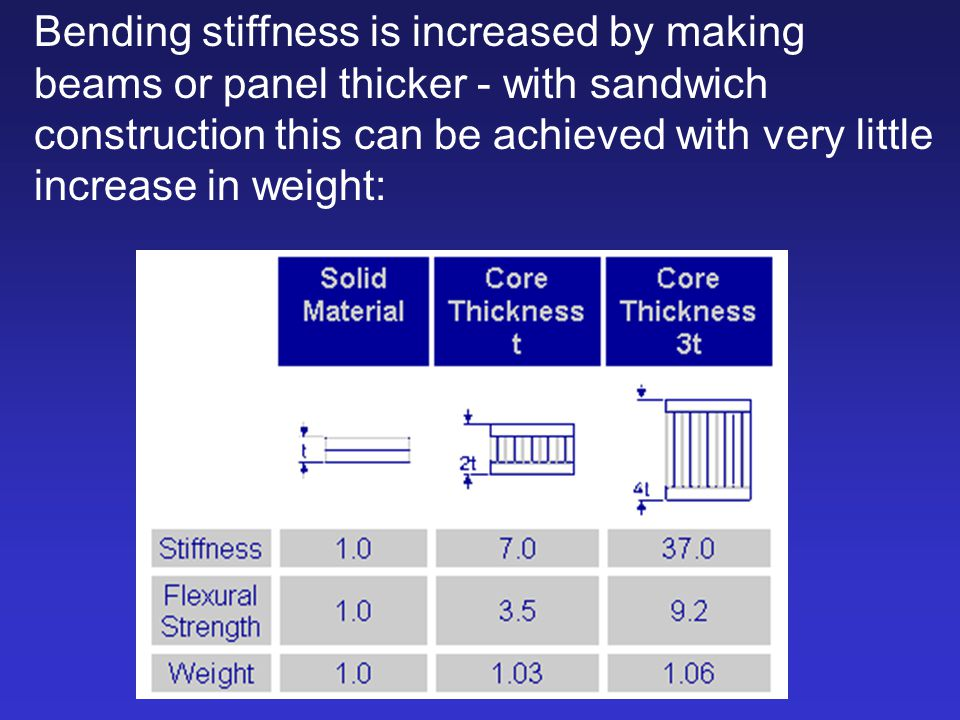 Bending stiffness is increased by making beams or panel thicker - with sandwich construction this can be achieved with very little increase in weight: