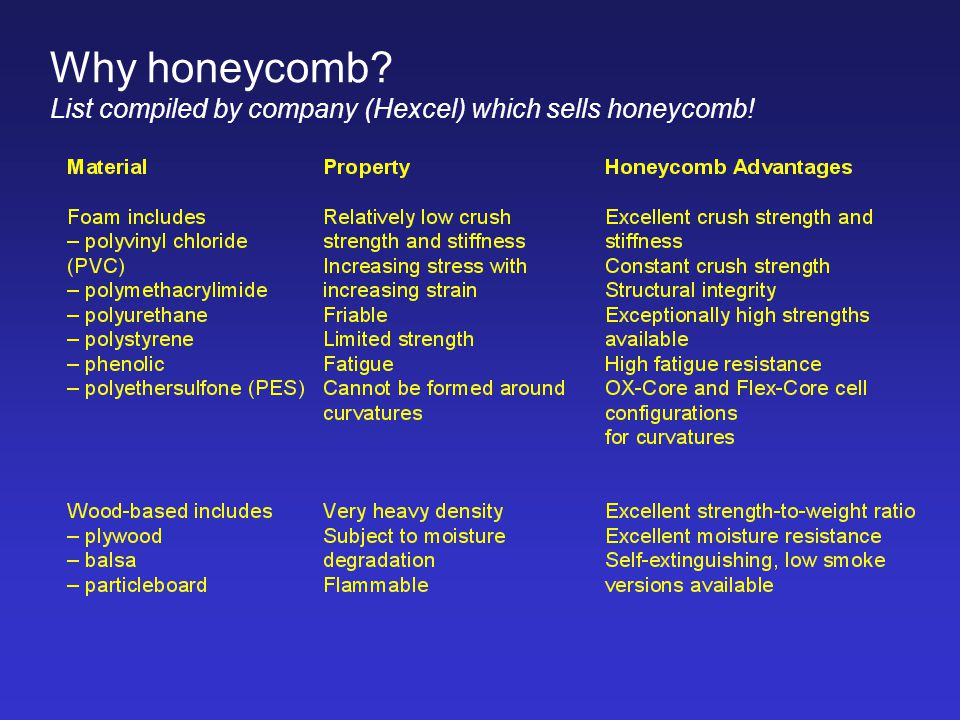 Why honeycomb? List compiled by company (Hexcel) which sells honeycomb!