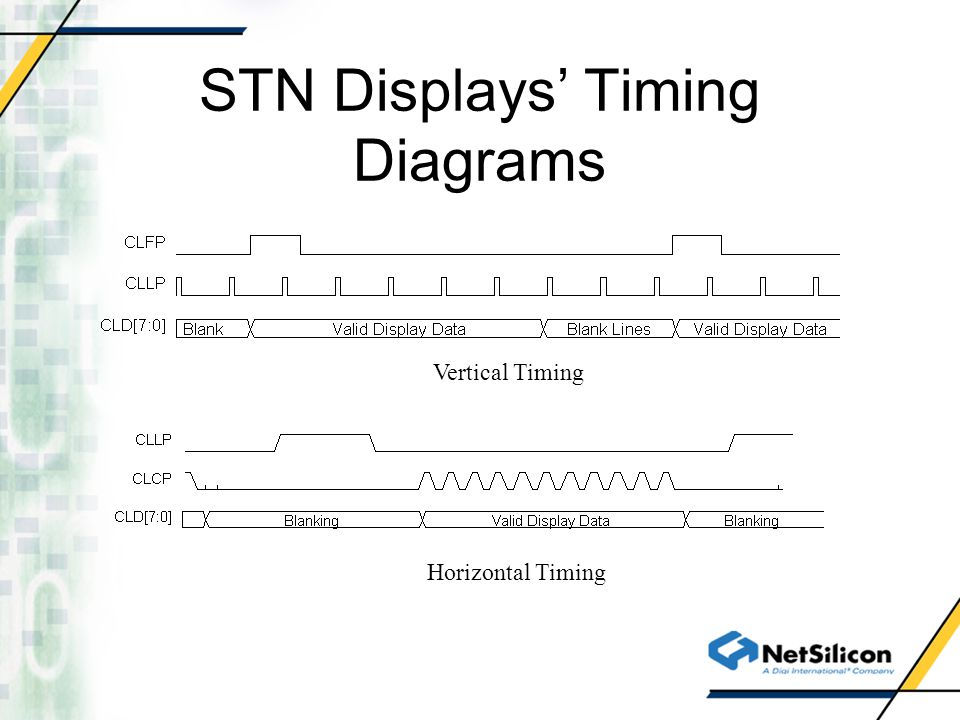 STN Displays Timing Diagrams Vertical Timing Horizontal Timing