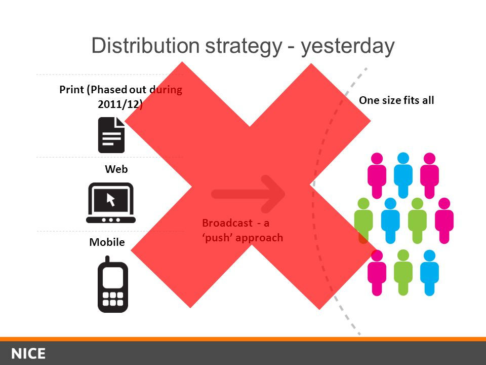 Distribution strategy - yesterday Print (Phased out during 2011/12) Web Mobile Broadcast - a push approach One size fits all