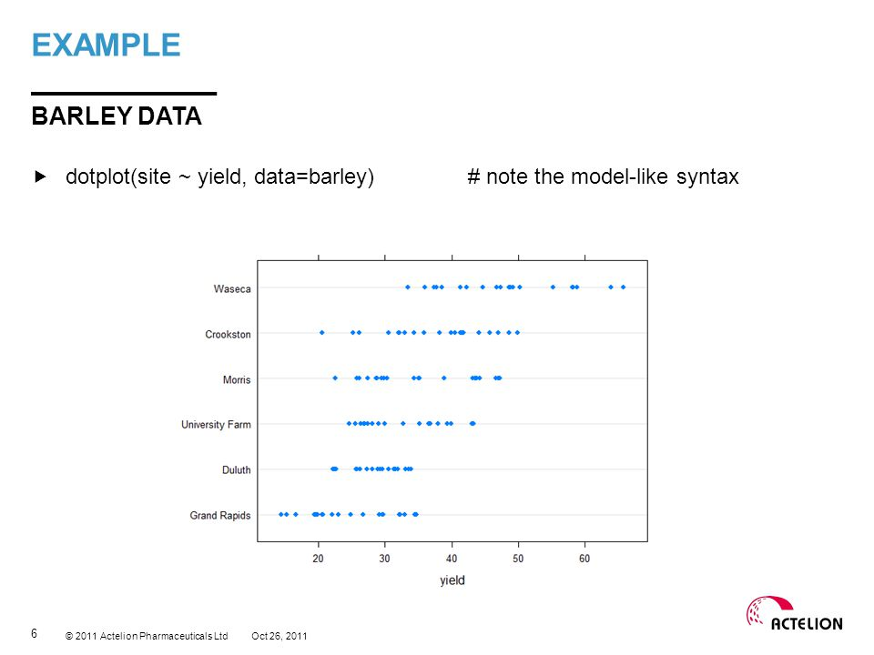 © 2011 Actelion Pharmaceuticals Ltd dotplot(site ~ yield | year, data=barley) BARLEY DATA EXAMPLE Oct 26, 2011 7