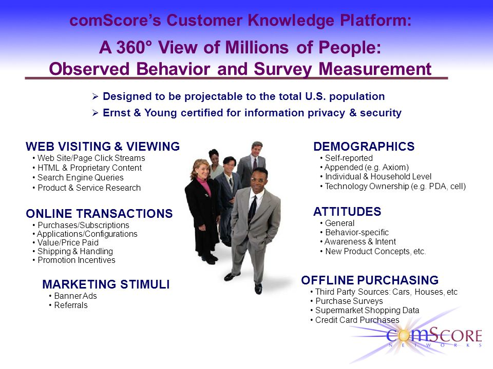 comScores Customer Knowledge Platform: A 360° View of Millions of People: Observed Behavior and Survey Measurement Designed to be projectable to the total U.S.