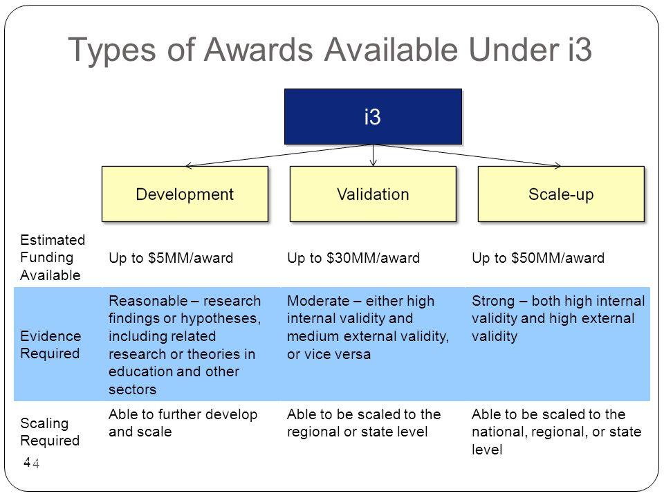 25 Development Grants F.