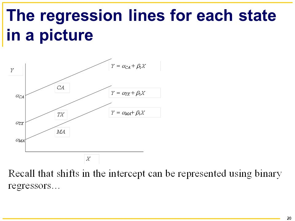 20 The regression lines for each state in a picture