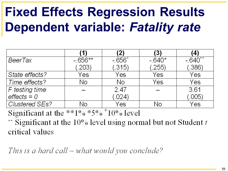 59 Fixed Effects Regression Results Dependent variable: Fatality rate