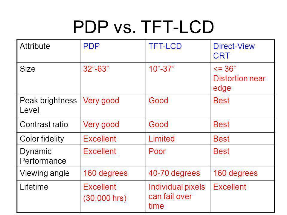 PDP vs.