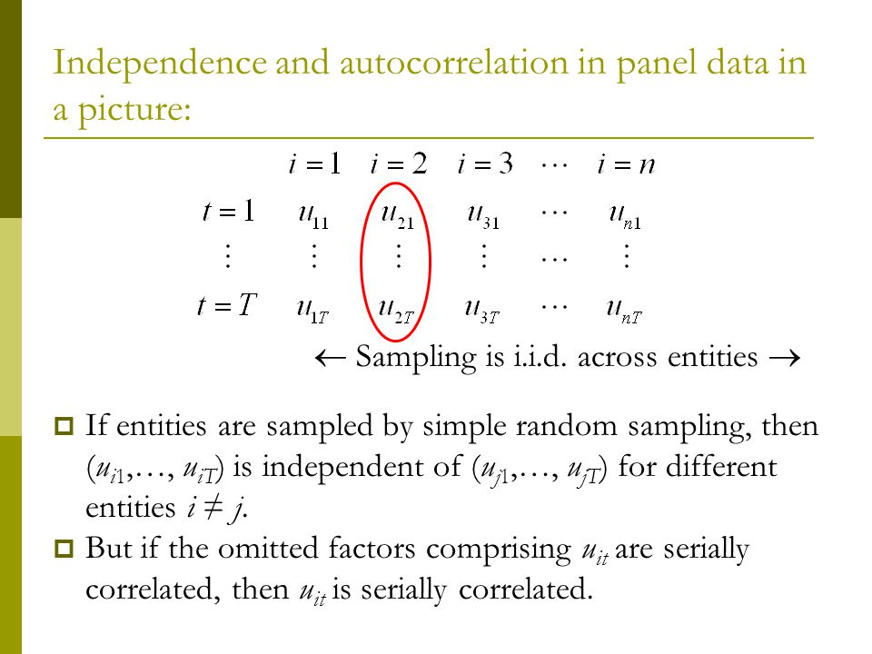 Independence and autocorrelation in panel data in a picture: Sampling is i.i.d.