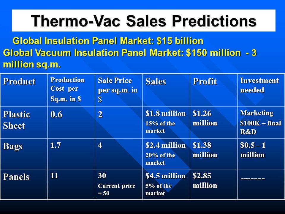 Thermo-Vac Sales Predictions Global Insulation Panel Market: $15 billion Product Production Cost per Sq.m. in $ Sale Price per sq.m. in $ SalesProfit