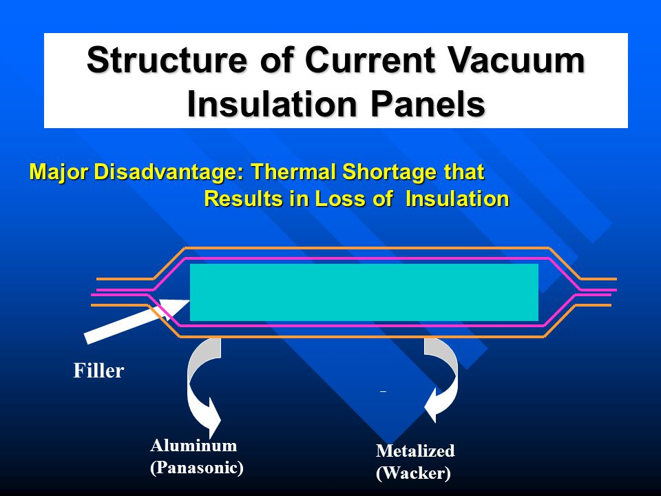 Structure of Thermo-Vacs Vacuum Insulation Panels Thick aluminum – completely insulated Superior sealing material Metalized – Expensive material 4% of the entire coating Filler
