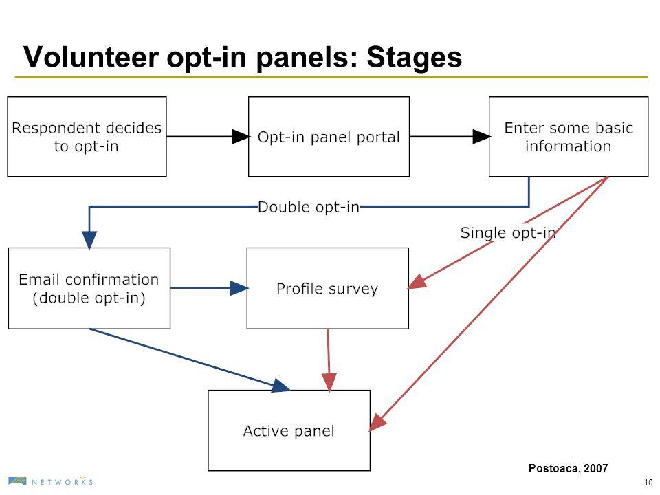 Volunteer opt-in panels: Stages 10 Postoaca, 2007