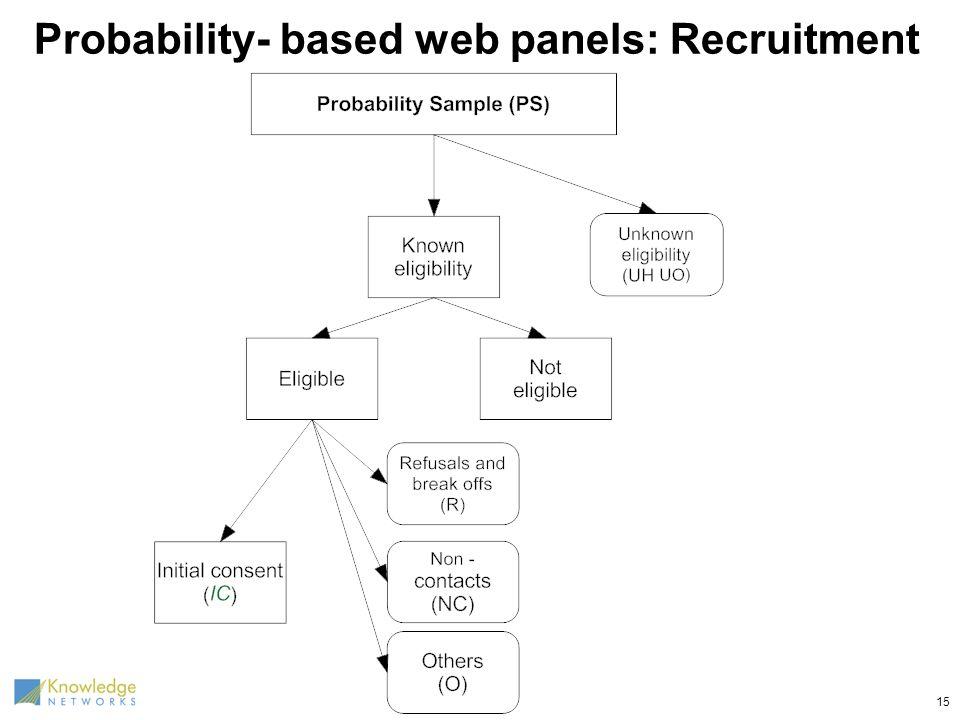 Probability- based web panels: Recruitment 15