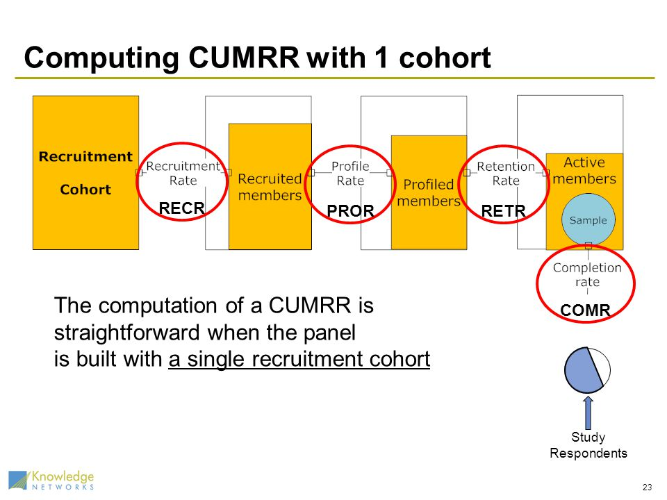 The computation of a CUMRR is straightforward when the panel is built with a single recruitment cohort Computing CUMRR with 1 cohort 23 Study Respondents RECR PRORRETR COMR