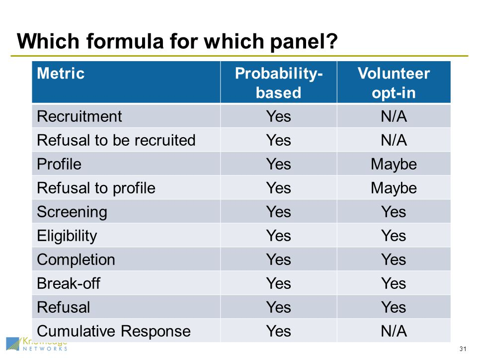 Which formula for which panel? MetricProbability- based Volunteer opt-in RecruitmentYesN/A Refusal to be recruitedYesN/A ProfileYesMaybe Refusal to pr