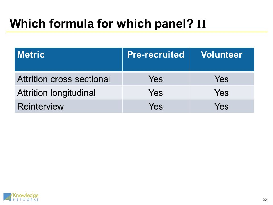 Which formula for which panel.