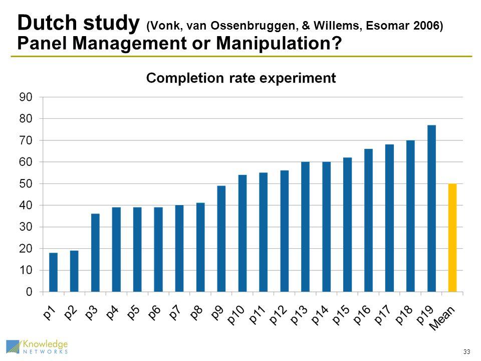 Dutch study (Vonk, van Ossenbruggen, & Willems, Esomar 2006) Panel Management or Manipulation 33